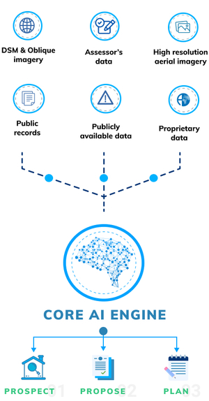 infographic showing improved efficiency in data processing and decision making with the use of Attentive AI's expertly trained Machine Learning models